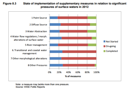 "Fonte: ""Assessment of Member States' progress in the implementation of Programmes of Measures during the first planning cycle of the Water Framework Directive"", 2015"